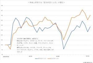 ※株価上昇率では「配当利回り上位」が優位
