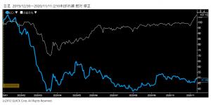 ※ヒビノ株価と日経平均株価の相対チャート