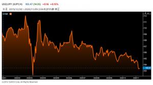 ※円の対米ドルレート