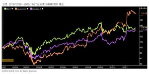 ※米AR関連株の推移