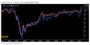 ※米ダウ工業株30種平均と日経平均株価の相対チャート