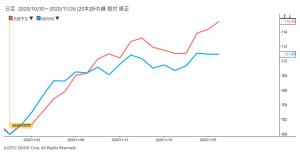 ※日経平均株価とS&P500の相対チャート