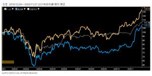 ※半導体製造装置関連株の推移