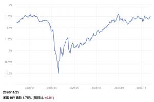 ※ブレークイーブン・インフレ率の推移