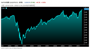 ※S&P500種株価指数の推移