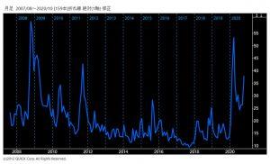 VIX指数長期チャート