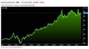 ※エヌビディアの株価推移