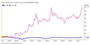 ※ファイザーとモデルナの株価相対チャート
