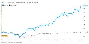※エムスリー株価と日経平均株価の相対チャート
