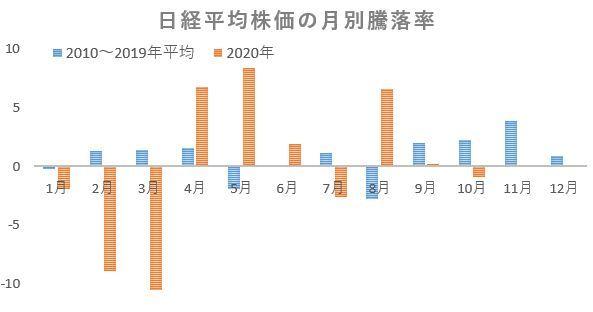 ※日経平均株価の月別騰落率