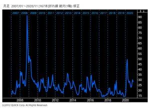 日経平均VI長期チャート