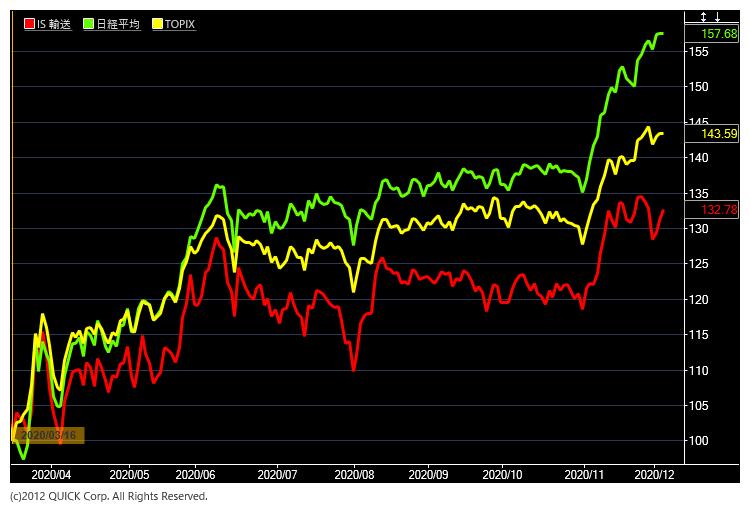 輸送用機器と日経平均株価とTOPIX