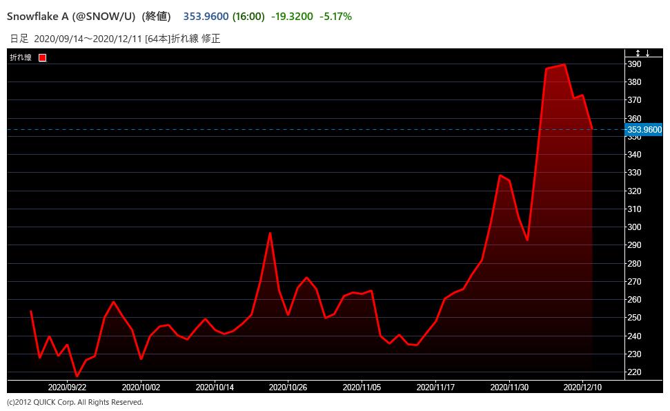 SNOWの株価