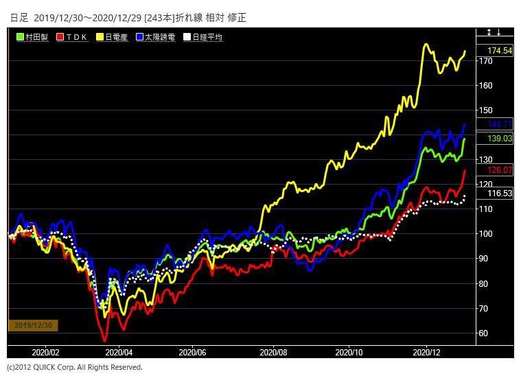電子部品株、栄華の極みは2021年以降に 上昇支える2つの追い風 ...