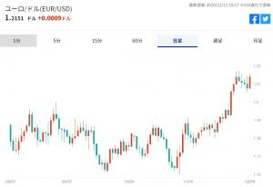 ※ユーロの対米ドル推移
