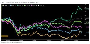 ※三菱重工業、清水建設、五洋建設、鹿島建設、応用地質の株価とTOPIXの相対チャート
