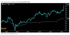 ※SBG株価と日経平均株価の相対チャート