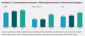 ※FTSE:Sustainable Investment / ESG Implementation or Evaluation by Regionより
