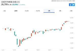 ※日経平均株価の推移