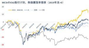 ※MCSIのESG格付け別、株価騰落率推移(2019年末=0)