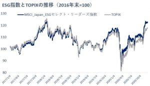 ※ESG指数とTOPIXの推移(2016年末=100)