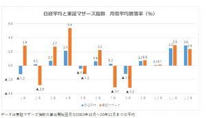 ※日経平均と東証マザーズ指数 月間平均騰落率