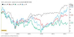 ※資生堂、ポーラ・オルビスHD、コーセーの株価と日経平均株価の相対チャート