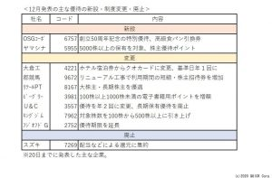 ※12月発表の主な優待の新設・制度変更・廃止