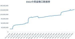※ESGUの受益権口数推移
