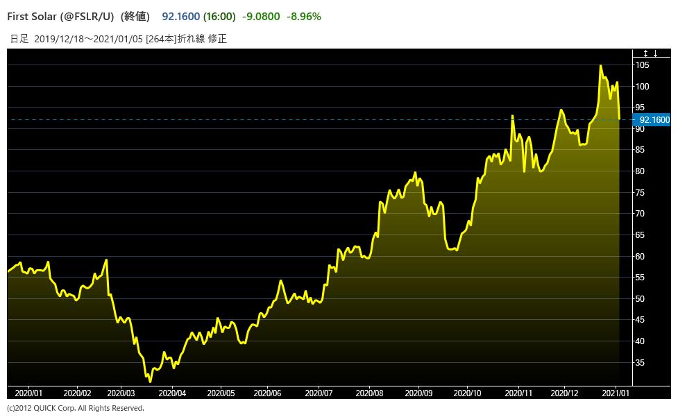 fslrの株価