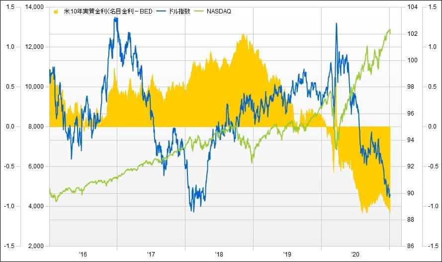米実質金利とドル指数、ナスダック総合指数