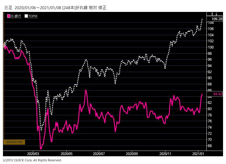 ※銀行株とTOPIXの相対チャート