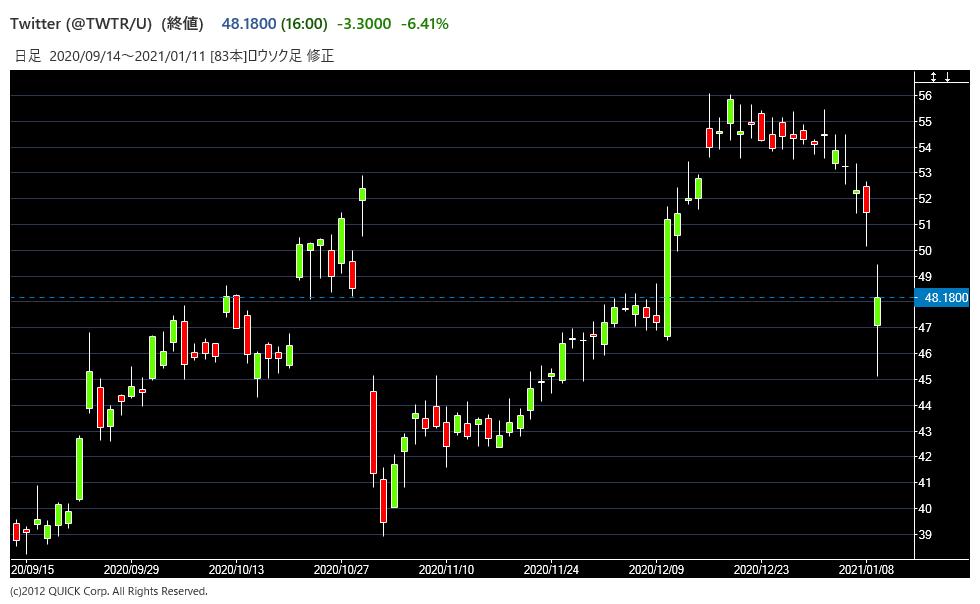 TWTRの株価