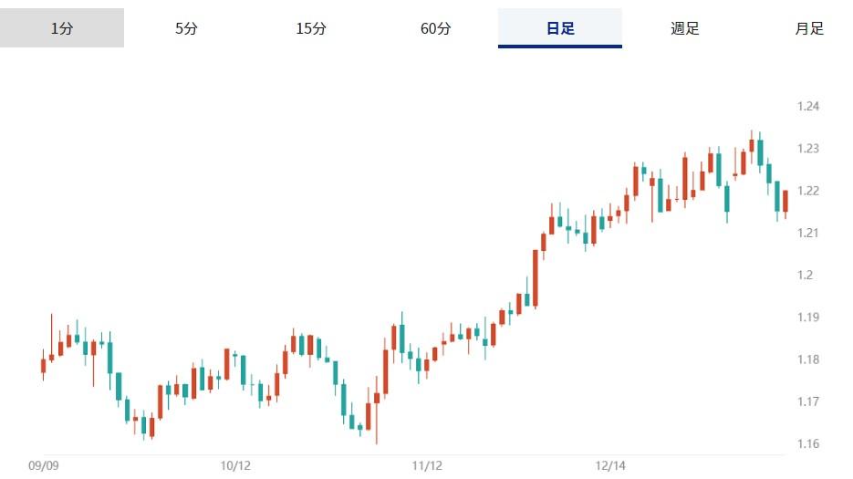 ユーロの対ドル相場