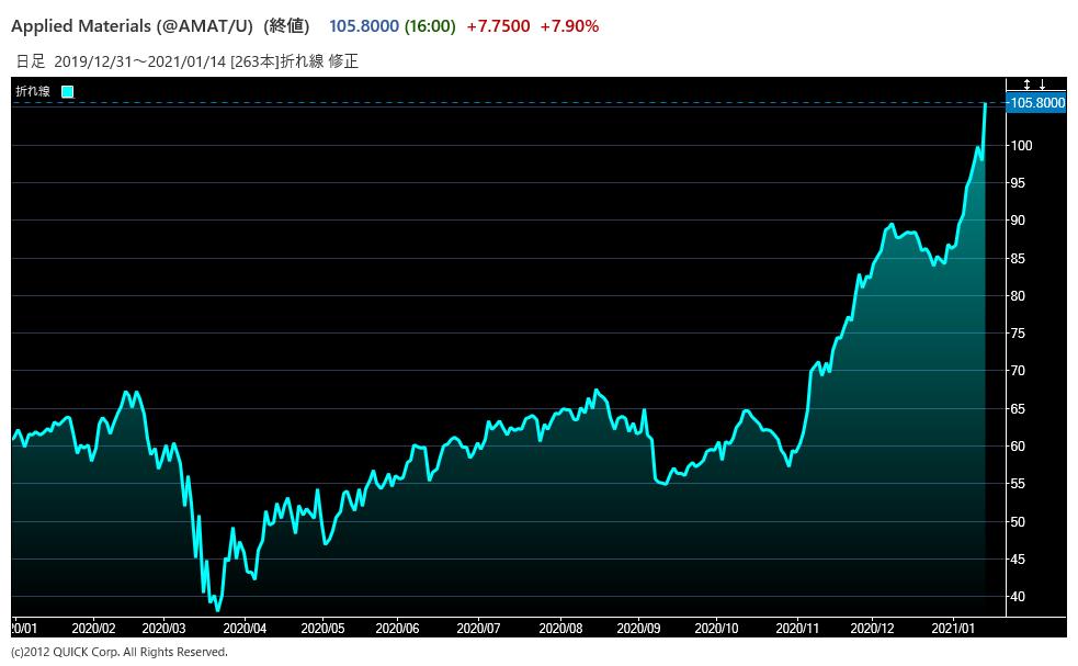 AMATの株価