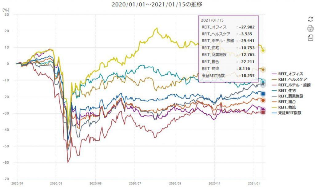 ※各セクターの株価推移