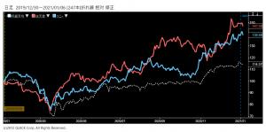 ※任天堂、ソニーの株価と日経平均株価の相対チャート
