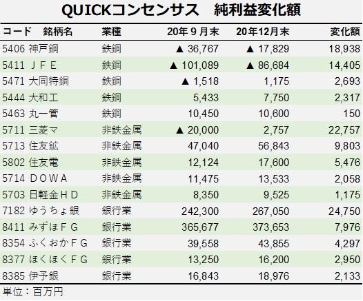 ※QUICKコンセンサス 純利益変化額