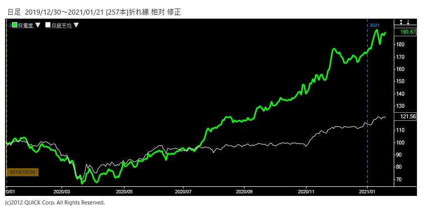 ※日本電産株価と日経平均株価の相対チャート