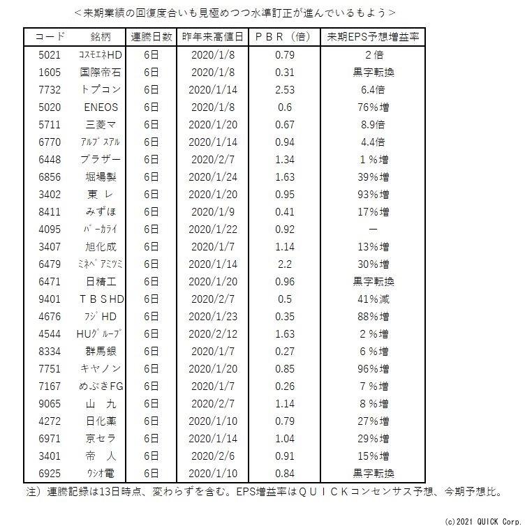 ※TOPIX500銘柄のうち、6日以上連続で上昇かつ新型コロナによる急落前の昨年来高値を超えていない銘柄