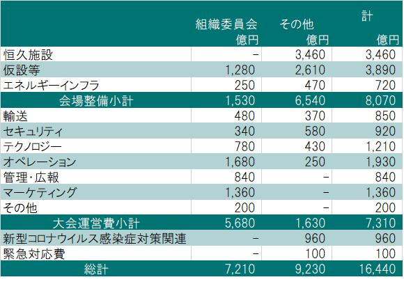 株価 オリンピック 延期