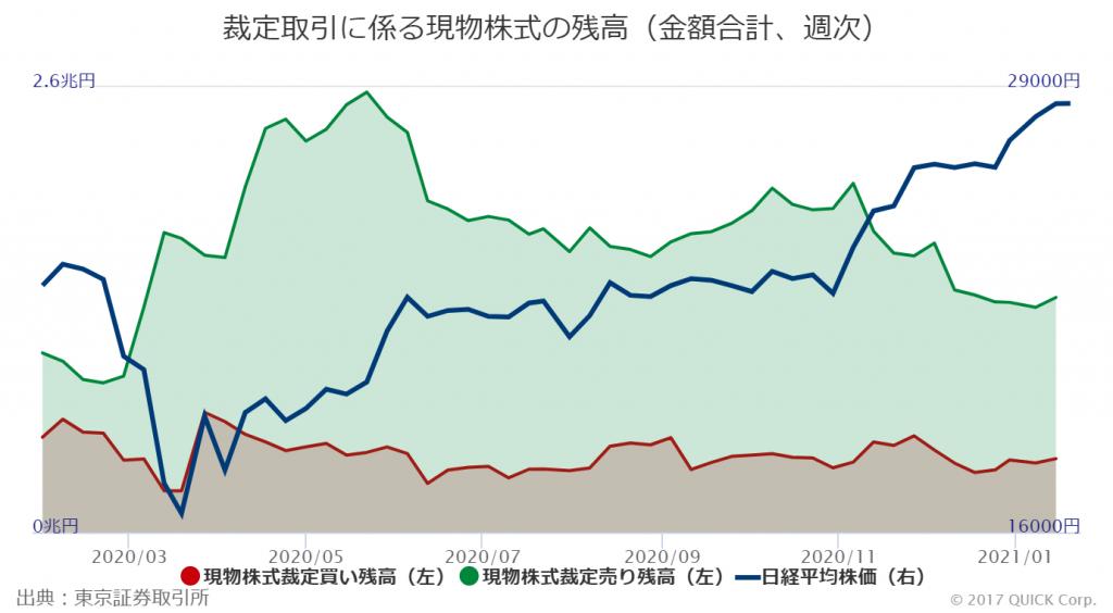 ※裁定取引にかかる現物株式の残高(金額合計、週次)