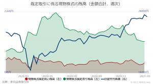 ※裁定取引にかかる現物株式の残高(金額合計、週次