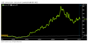 ※BASE株価と日経平均株価の相対チャート