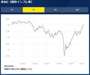 ※米BEI(期待インフレ率)