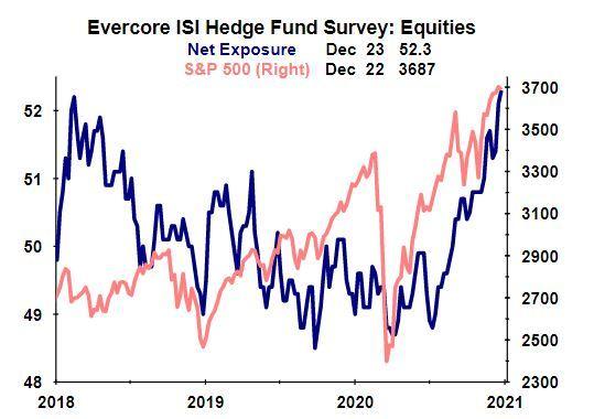 ※Evercore ISI Hedge Fund Survey