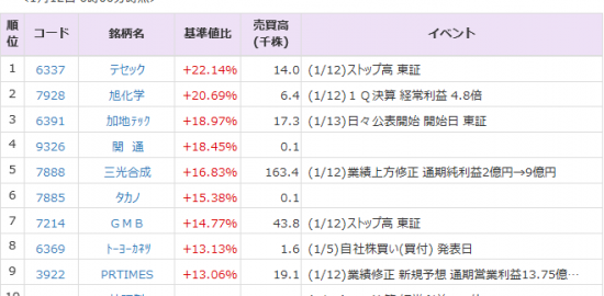 Pts キャピタル アジア 開発 株価