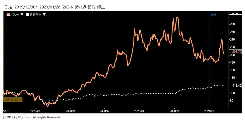 ※マクアケ株価と日経平均株価の相対チャート