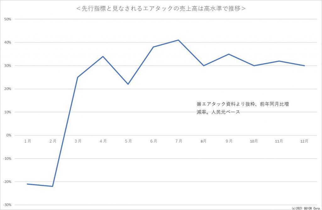 ※先行指標と見なされるエアタックの売上高は高水準で推移