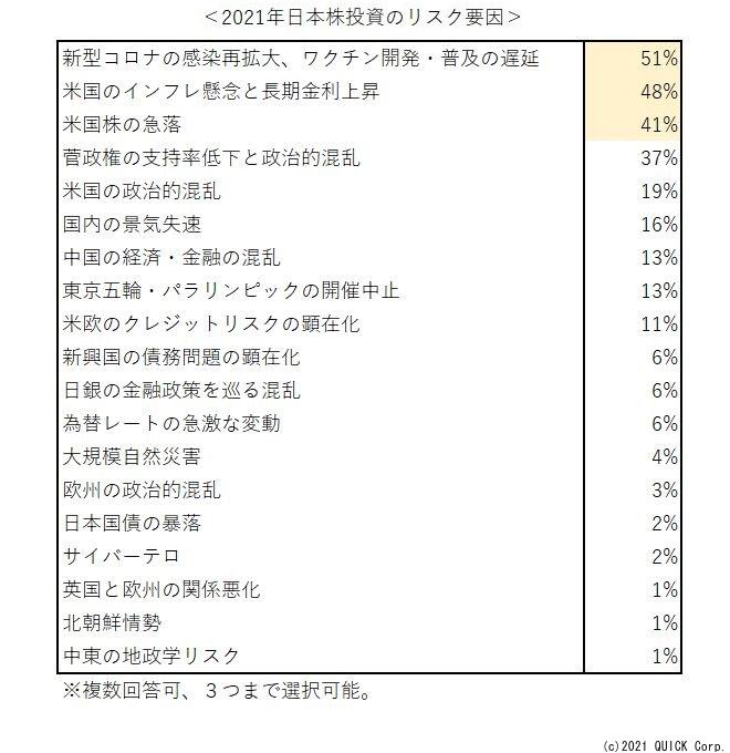 ※2021年 日本株投資のリスク要因